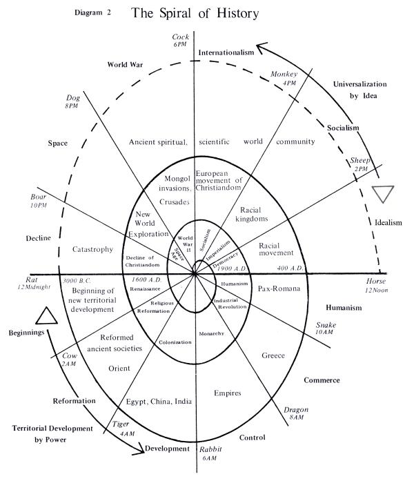 Michio Kushi's Spiral of History